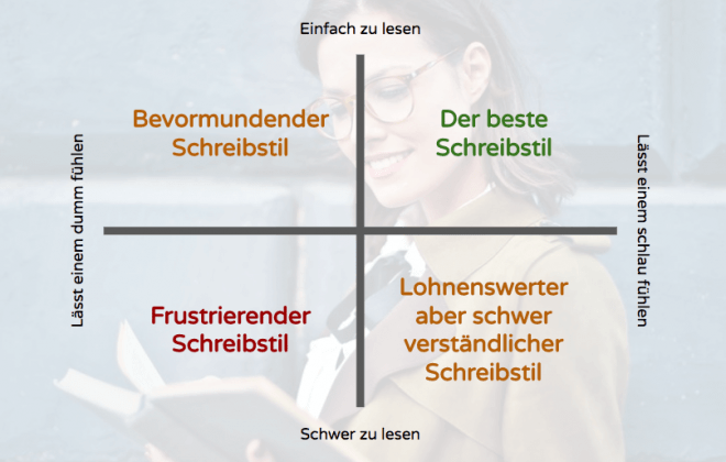 wie-schreiben-bester-text-content-marketing
